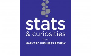 Stats and Curiosities from Harvard Business Review